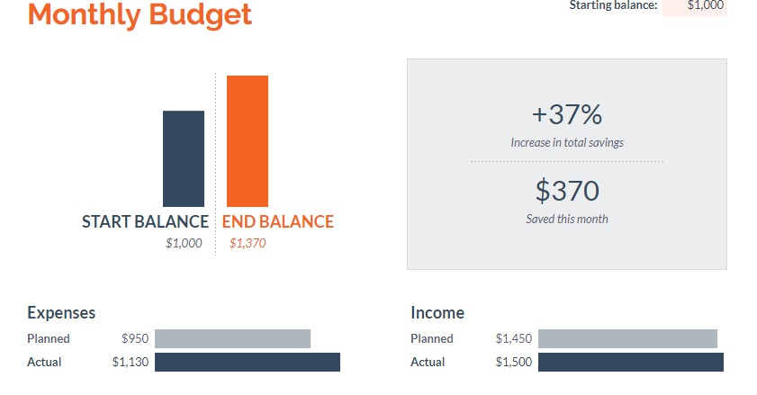 Free Budgeting Templates That DonT Require Microsoft Excel  The