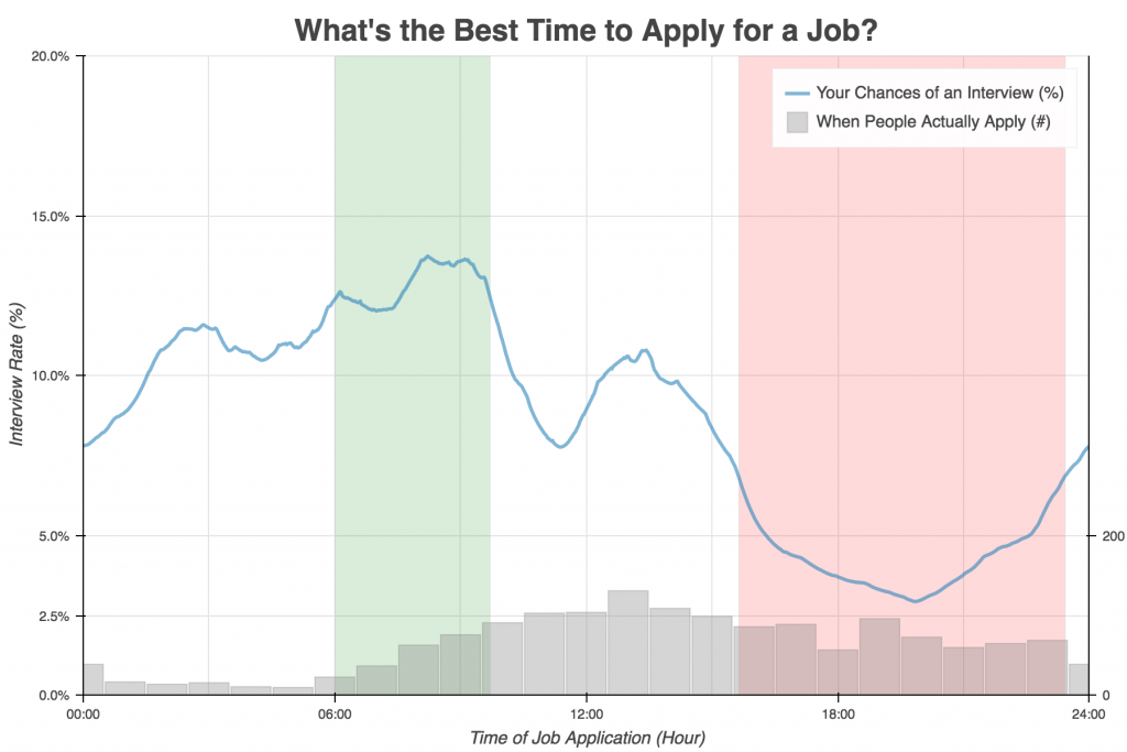 what-best-time-apply-for-job