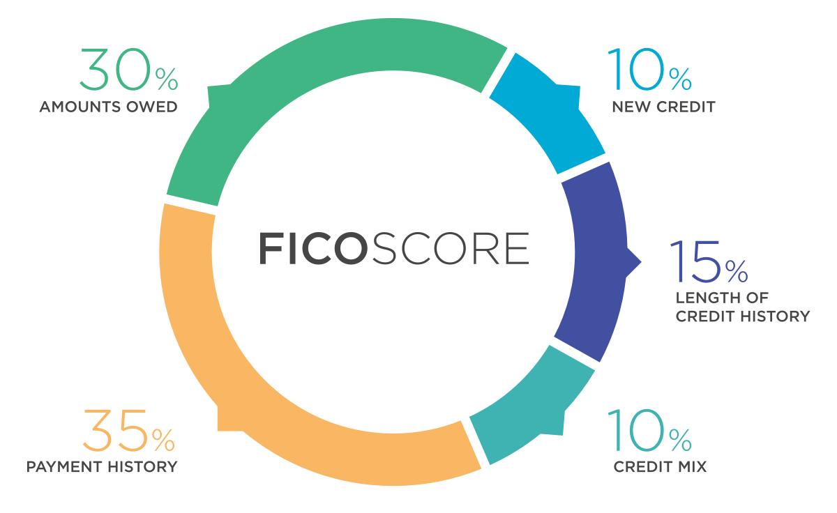 what is a fico score the finance genie. Black Bedroom Furniture Sets. Home Design Ideas