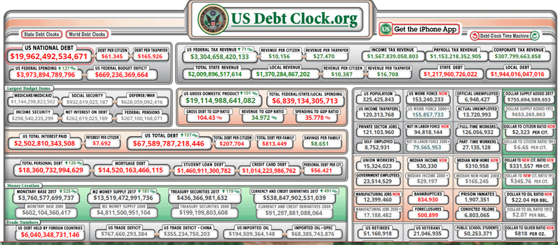 Current National U.S. Debt - Approaching $20,000,000,000,000 - Updated: Now over 20T