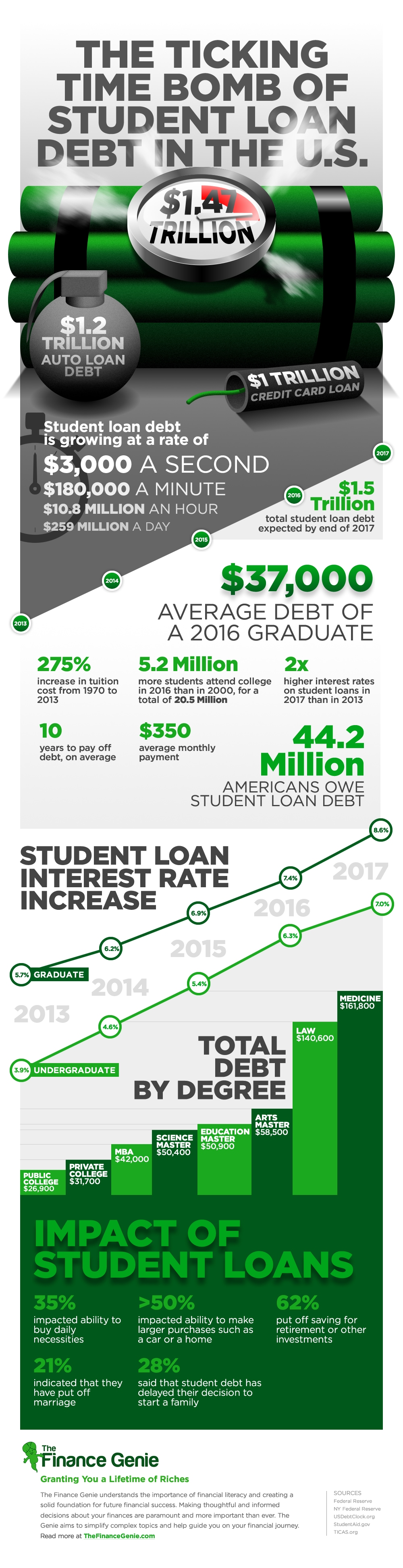 Student-Loan-Debt-Infographic
