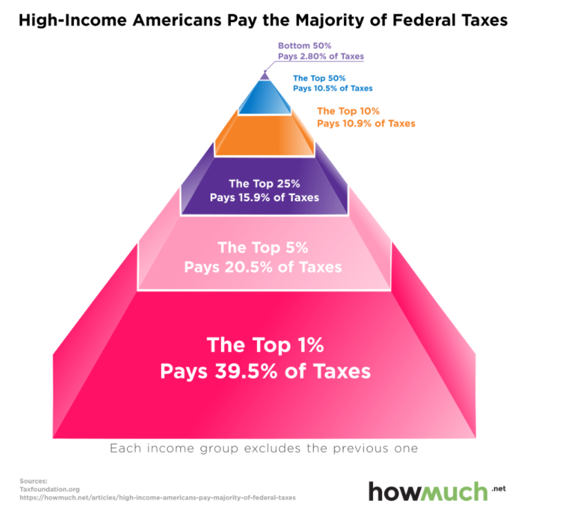 Richest_Pay_Most_Taxes